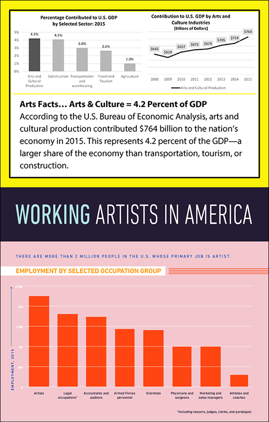 Arts Graphic Economy