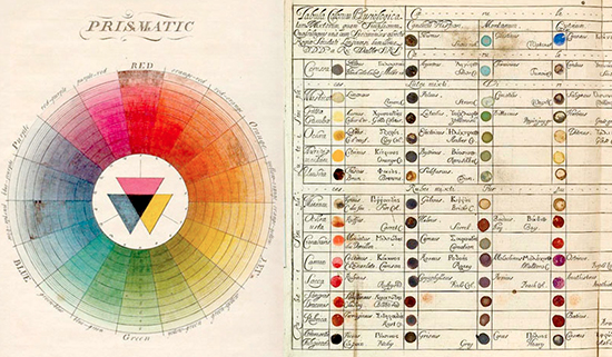 Historical Color Wheel and Color Mixing Chart